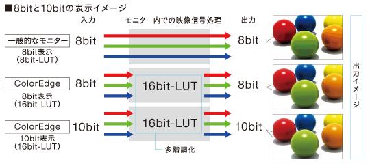 10bit表示&16bit-LUTによる内部演算処理