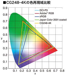 CG248-4Kの色再現域比較