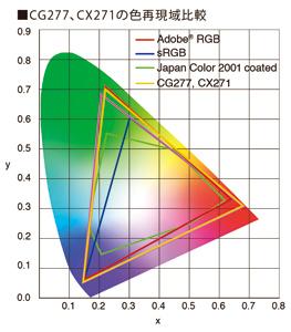 Adobe RGB広色域対応