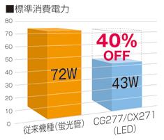 広色域LEDバックライト搭載で消費電力を削減
