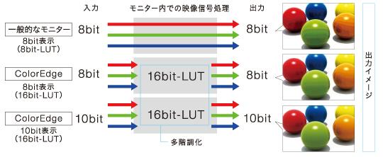 さらに豊かな色再現ができる10bit入力に対応