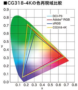 CG318-4Kの色再現域比較