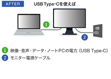 USBType-C AFTER
