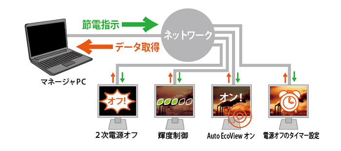 EIZO EcoView NET