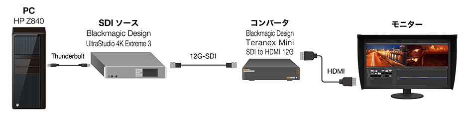 Blackmagic Design SDI-HDMIコンバータ Teranex Mini SDI to HDMI 12Gとの互換性情報